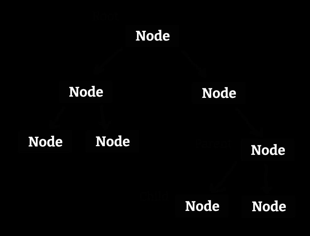 nodes scene tree godot